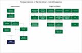 Principal elements of the Irish Johne's Control Programme